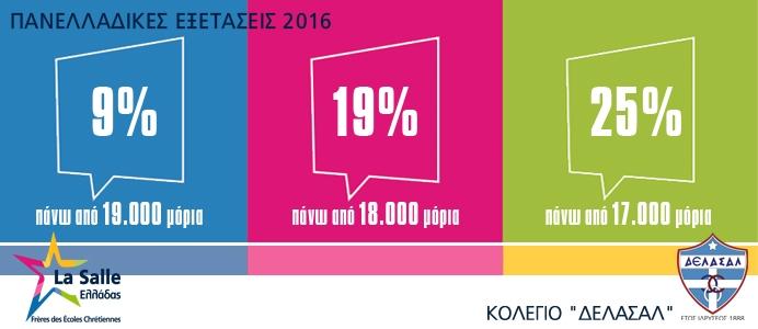 Αποτελέσματα Πανελλαδικών Εξετάσεων 2016