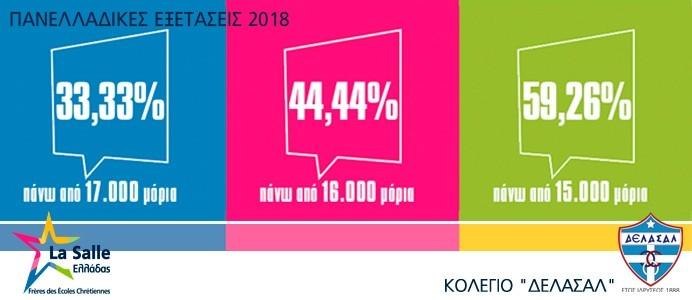 Αποτελέσματα Πανελλαδικών Εξετάσεων 2018