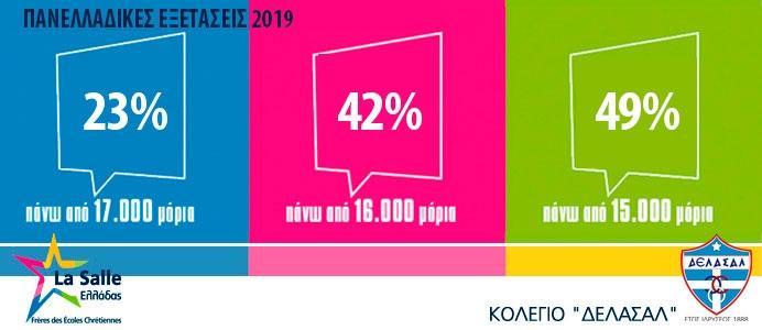 Αποτελέσματα Πανελλαδικών Εξετάσεων 2019
