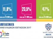 Αποτελέσματα Πανελλαδικών Εξετάσεων 2017
